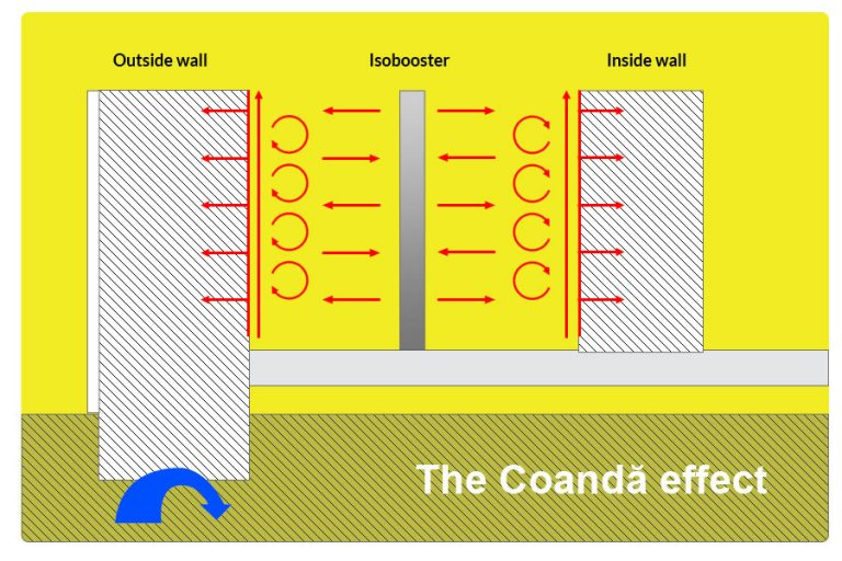 the coanda effect